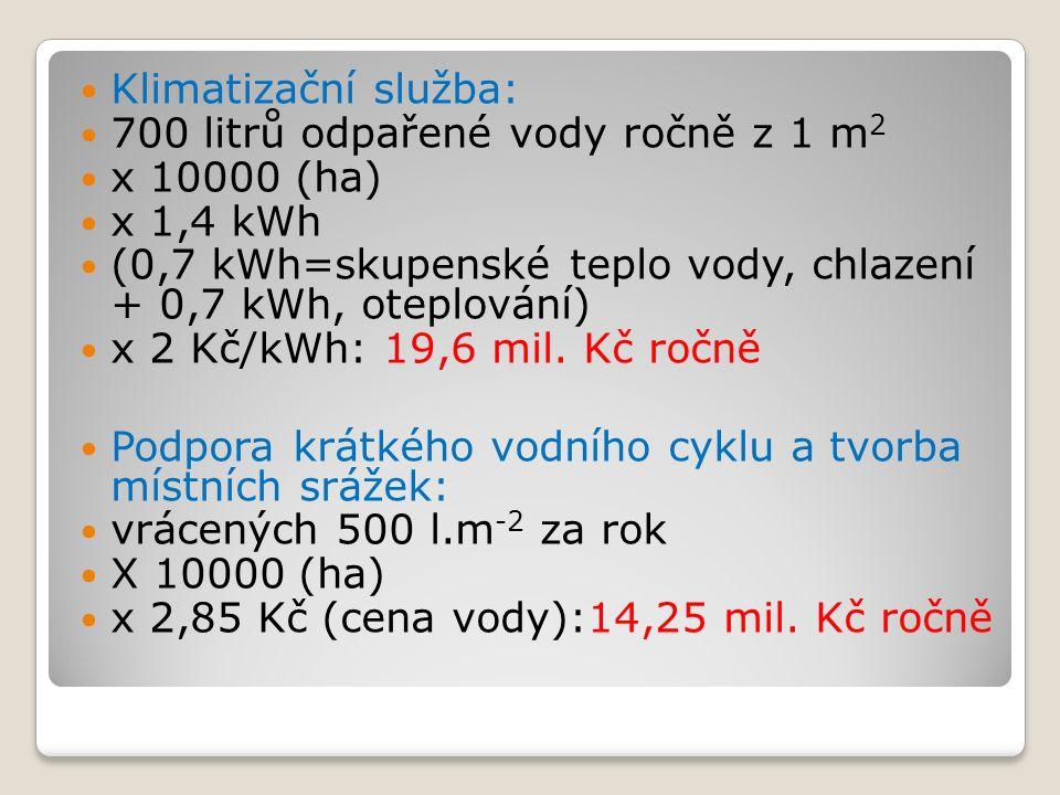 Klimatizační služba: 700 litrů odpařené vody ročně z 1 m 2 x 10000 (ha) x 1,4 kWh (0,7 kWh=skupenské teplo vody, chlazení + 0,7 kWh, oteplování) x 2 Kč/kWh: 19,6 mil.