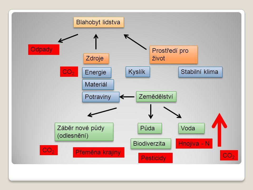 Blahobyt lidstva Zdroje Prostředí pro život Energie Materiál Potraviny Stabilní klima Kyslík Přírodní zdroje (suroviny) Environmentální zdroje