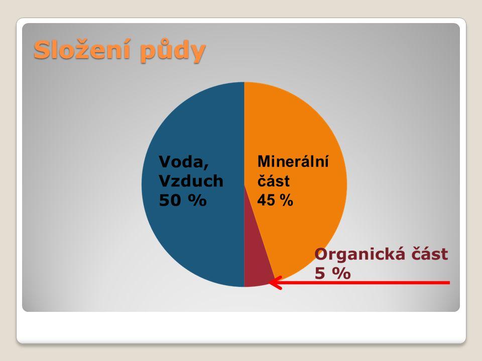 Složení půdy Minerální část 45 %