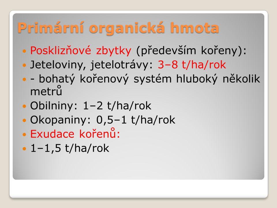 Primární organická hmota Posklizňové zbytky (především kořeny): Jeteloviny, jetelotrávy: 3–8 t/ha/rok - bohatý kořenový systém hluboký několik metrů Obilniny: 1–2 t/ha/rok Okopaniny: 0,5–1 t/ha/rok Exudace kořenů: 1–1,5 t/ha/rok