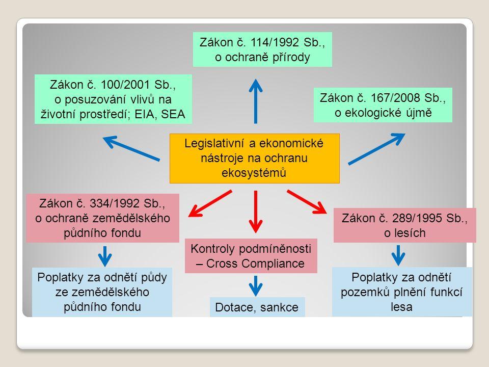 Zákon č. 114/1992 Sb., o ochraně přírody Zákon č.