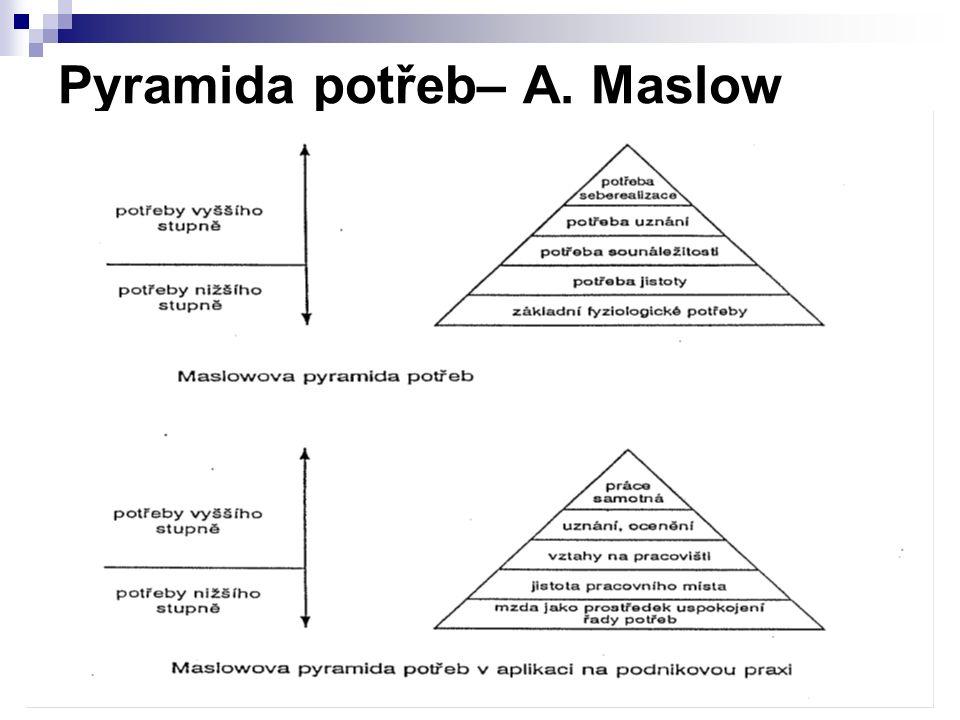 Pyramida potřeb– A. Maslow