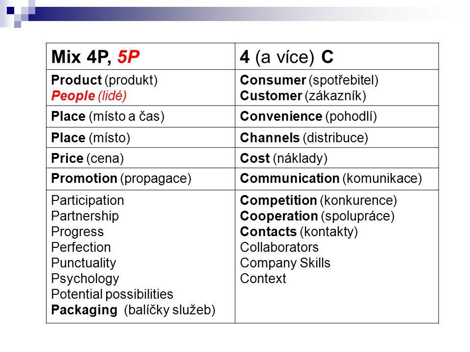 Mix 4P, 5P4 (a více) C Product (produkt) People (lidé) Consumer (spotřebitel) Customer (zákazník) Place (místo a čas)Convenience (pohodlí) Place (místo)Channels (distribuce) Price (cena)Cost (náklady) Promotion (propagace)Communication (komunikace) Participation Partnership Progress Perfection Punctuality Psychology Potential possibilities Packaging (balíčky služeb) Competition (konkurence) Cooperation (spolupráce) Contacts (kontakty) Collaborators Company Skills Context