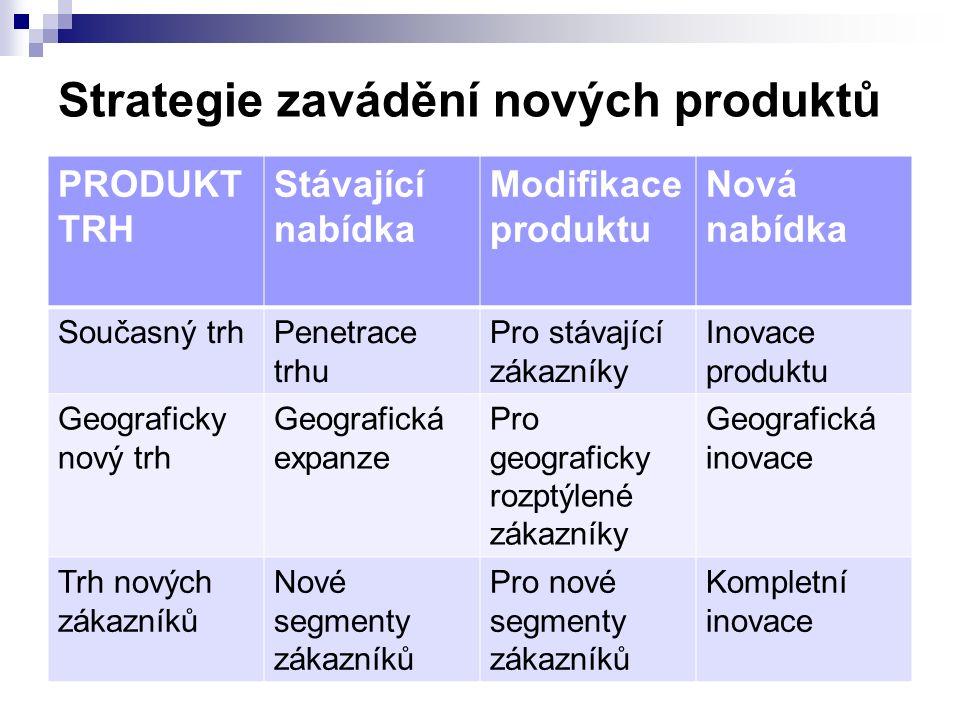 Strategie zavádění nových produktů PRODUKT TRH Stávající nabídka Modifikace produktu Nová nabídka Současný trhPenetrace trhu Pro stávající zákazníky Inovace produktu Geograficky nový trh Geografická expanze Pro geograficky rozptýlené zákazníky Geografická inovace Trh nových zákazníků Nové segmenty zákazníků Pro nové segmenty zákazníků Kompletní inovace