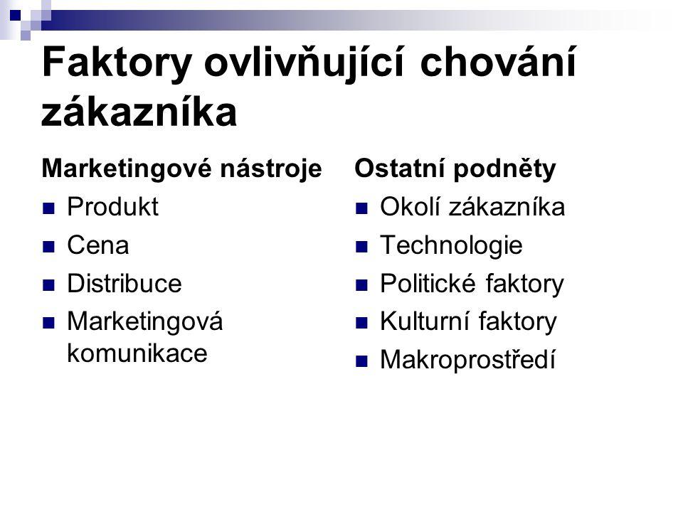 Faktory ovlivňující chování zákazníka Marketingové nástroje Produkt Cena Distribuce Marketingová komunikace Ostatní podněty Okolí zákazníka Technologie Politické faktory Kulturní faktory Makroprostředí