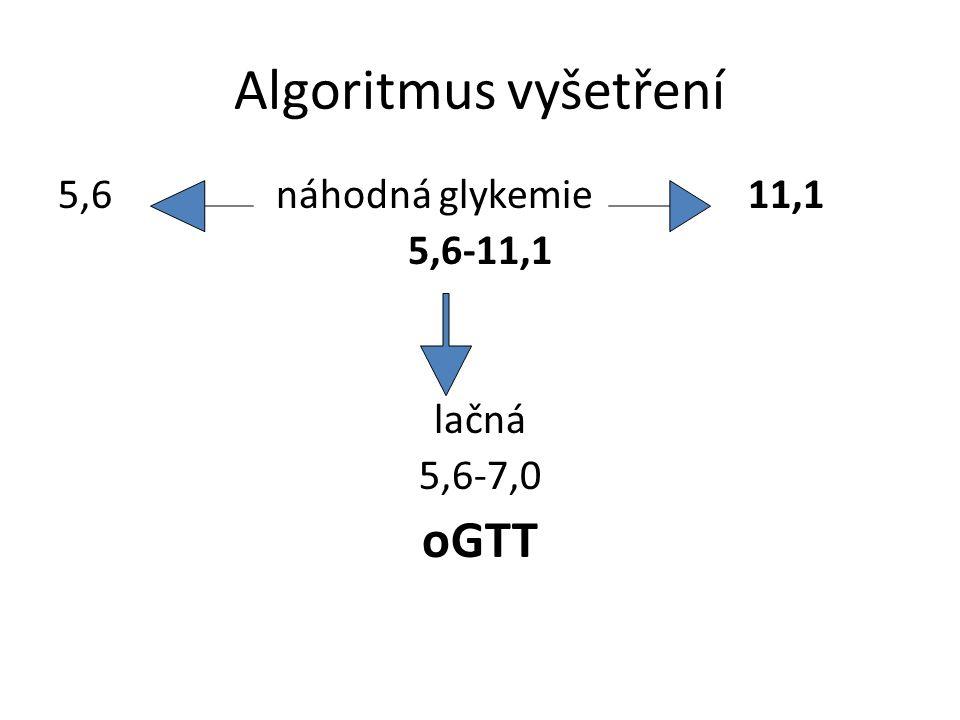 Algoritmus vyšetření 5,6 náhodná glykemie 11,1 5,6-11,1 lačná 5,6-7,0 oGTT