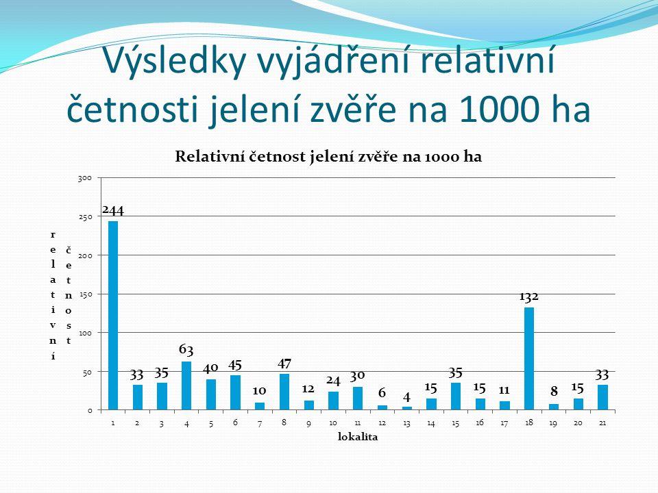 Výsledky vyjádření relativní četnosti jelení zvěře na 1000 ha