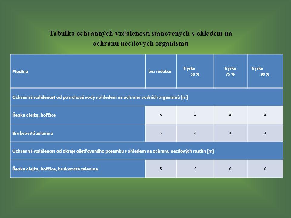 Tabulka ochranných vzdáleností stanovených s ohledem na ochranu necílových organismů Plodina bez redukce tryska 50 % tryska 75 % tryska 90 % Ochranná vzdálenost od povrchové vody s ohledem na ochranu vodních organismů [m] Řepka olejka, hořčice 5444 Brukvovitá zelenina 6444 Ochranná vzdálenost od okraje ošetřovaného pozemku s ohledem na ochranu necílových rostlin [m] Řepka olejka, hořčice, brukvovitá zelenina 5000
