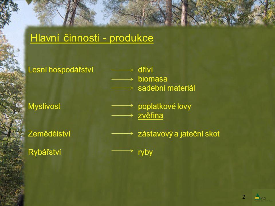 2 Lesní hospodářstvídříví biomasa sadební materiál Myslivostpoplatkové lovy zvěřina Zemědělstvízástavový a jateční skot Rybářstvíryby Hlavní činnosti