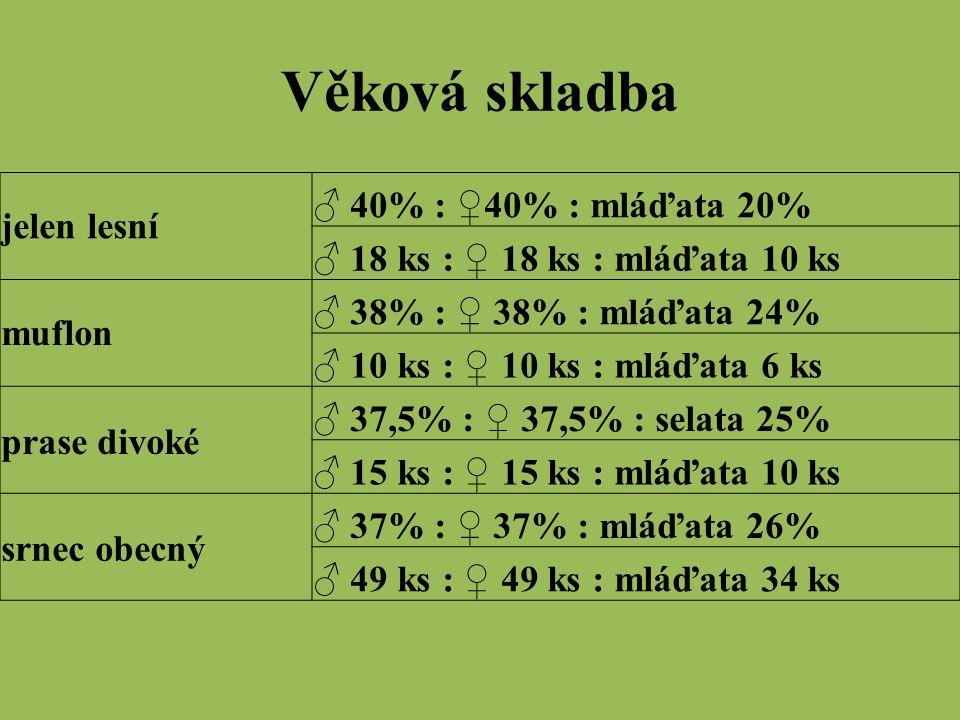 Věková skladba jelen lesní ♂ 40% : ♀40% : mláďata 20% ♂ 18 ks : ♀ 18 ks : mláďata 10 ks muflon ♂ 38% : ♀ 38% : mláďata 24% ♂ 10 ks : ♀ 10 ks : mláďata 6 ks prase divoké ♂ 37,5% : ♀ 37,5% : selata 25% ♂ 15 ks : ♀ 15 ks : mláďata 10 ks srnec obecný ♂ 37% : ♀ 37% : mláďata 26% ♂ 49 ks : ♀ 49 ks : mláďata 34 ks