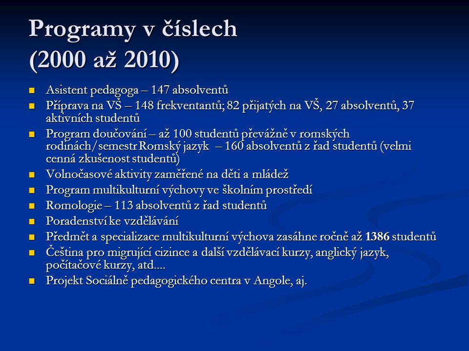 Programy v číslech (2000 až 2010) Asistent pedagoga – 147 absolventů Asistent pedagoga – 147 absolventů Příprava na VŠ – 148 frekventantů; 82 přijatých na VŠ, 27 absolventů, 37 aktivních studentů Příprava na VŠ – 148 frekventantů; 82 přijatých na VŠ, 27 absolventů, 37 aktivních studentů Program doučování – až 100 studentů převážně v romských rodinách/semestr Romský jazyk – 160 absolventů z řad studentů (velmi cenná zkušenost studentů) Program doučování – až 100 studentů převážně v romských rodinách/semestr Romský jazyk – 160 absolventů z řad studentů (velmi cenná zkušenost studentů) Volnočasové aktivity zaměřené na děti a mládež Volnočasové aktivity zaměřené na děti a mládež Program multikulturní výchovy ve školním prostředí Program multikulturní výchovy ve školním prostředí Romologie – 113 absolventů z řad studentů Romologie – 113 absolventů z řad studentů Poradenství ke vzdělávání Poradenství ke vzdělávání Předmět a specializace multikulturní výchova zasáhne ročně až 1386 studentů Předmět a specializace multikulturní výchova zasáhne ročně až 1386 studentů Čeština pro migrující cizince a další vzdělávací kurzy, anglický jazyk, počítačové kurzy, atd....