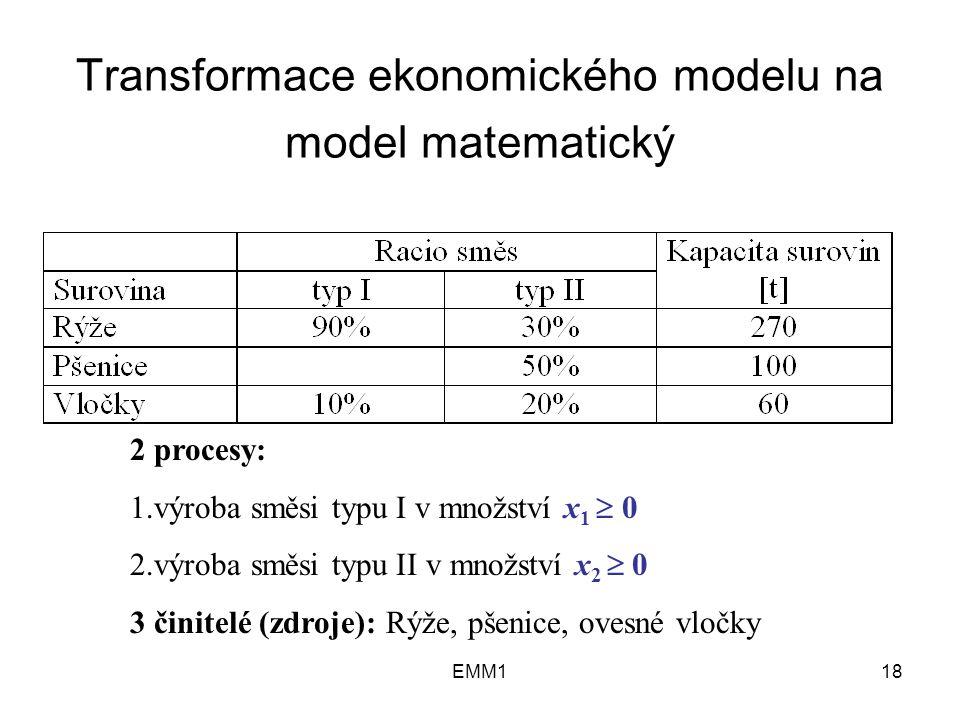 EMM118 Transformace ekonomického modelu na model matematický 2 procesy: 1.výroba směsi typu I v množství x 1  0 2.výroba směsi typu II v množství x 2  0 3 činitelé (zdroje): Rýže, pšenice, ovesné vločky