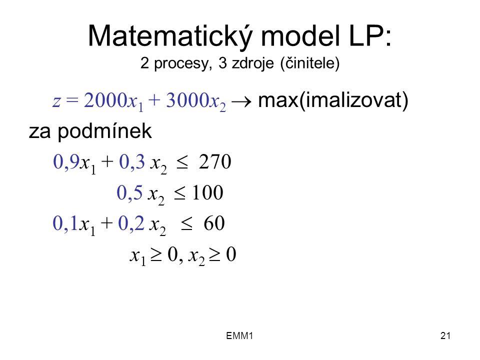 EMM121 Matematický model LP: 2 procesy, 3 zdroje (činitele) z = 2000x 1 + 3000x 2  max(imalizovat) za podmínek 0,9x 1 + 0,3 x 2  270 0,5 x 2  100 0,1x 1 + 0,2 x 2  60 x 1  0, x 2  0