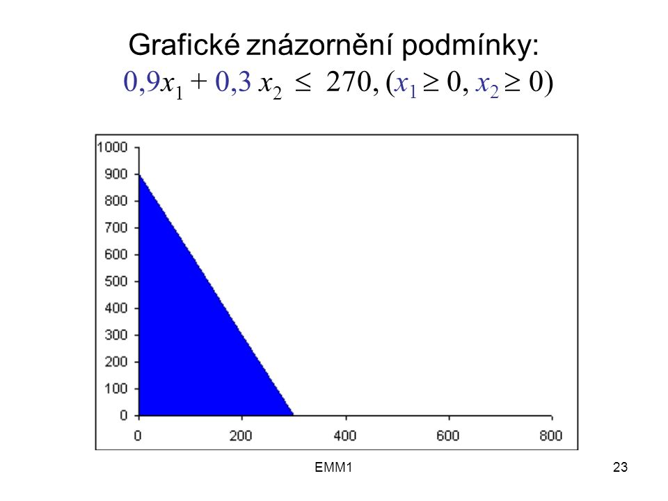 EMM123 Grafické znázornění podmínky: 0,9x 1 + 0,3 x 2  270, (x 1  0, x 2  0)