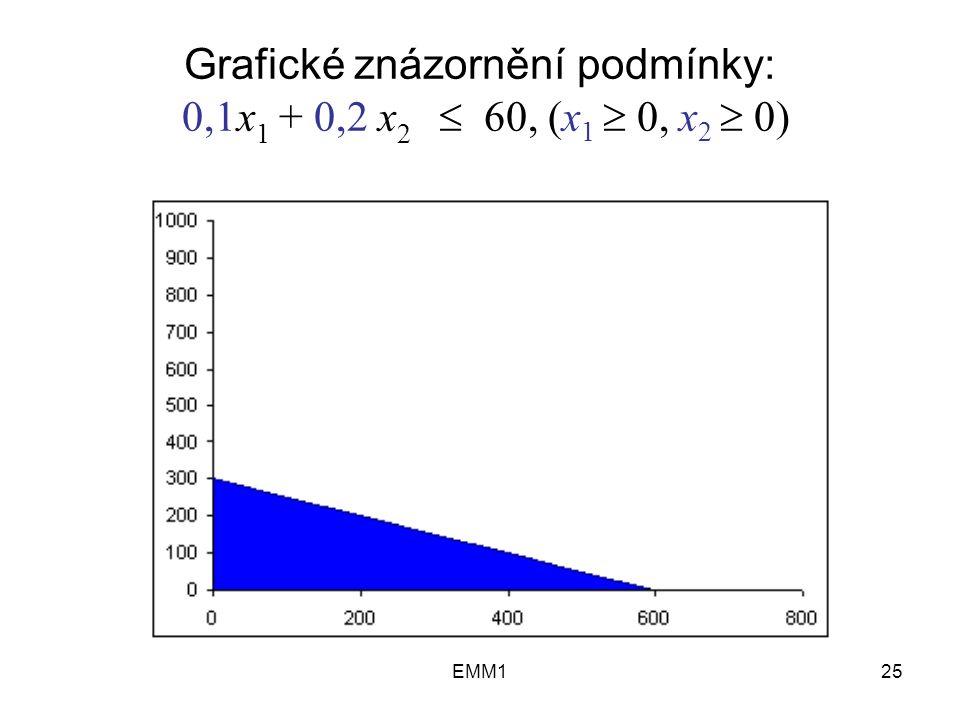 EMM125 Grafické znázornění podmínky: 0,1x 1 + 0,2 x 2  60, (x 1  0, x 2  0)
