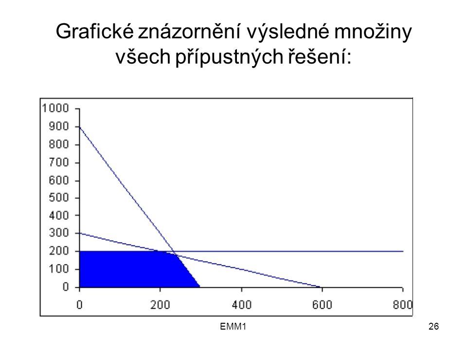 EMM126 Grafické znázornění výsledné množiny všech přípustných řešení: