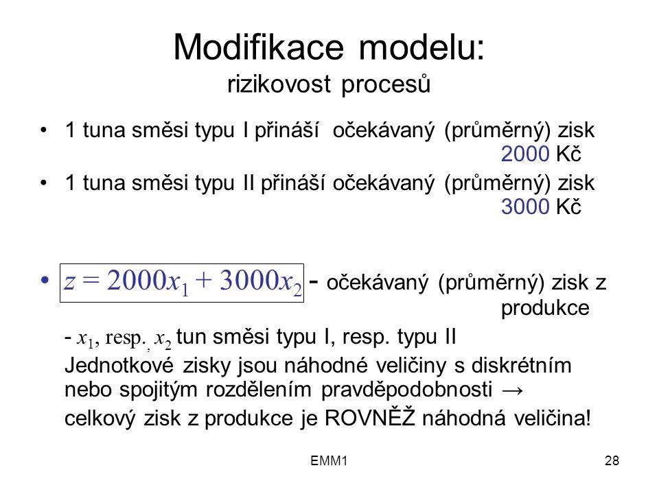 EMM128 Modifikace modelu: rizikovost procesů 1 tuna směsi typu I přináší očekávaný (průměrný) zisk 2000 Kč 1 tuna směsi typu II přináší očekávaný (průměrný) zisk 3000 Kč z = 2000x 1 + 3000x 2 - očekávaný (průměrný) zisk z produkce - x 1, resp., x 2 tun směsi typu I, resp.