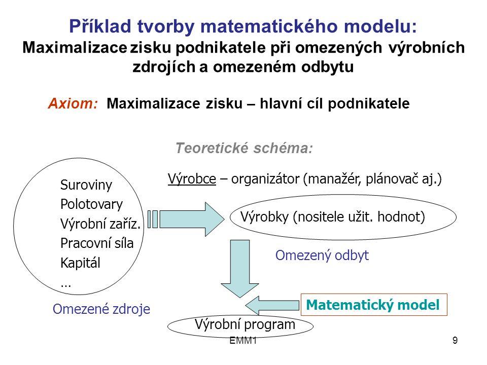 EMM120 Omezující podmínky: 0,9x 1 + 0,3 x 2  270 rýže 0,5 x 2  100 pšenice 0,1x 1 + 0,2 x 2  60 vločky Kapacitní koeficienty (pravé strany ) Strukturní koeficienty Vlastní omezení: Podmínky nezápornosti : x 1  0, x 2  0 3 zdroje