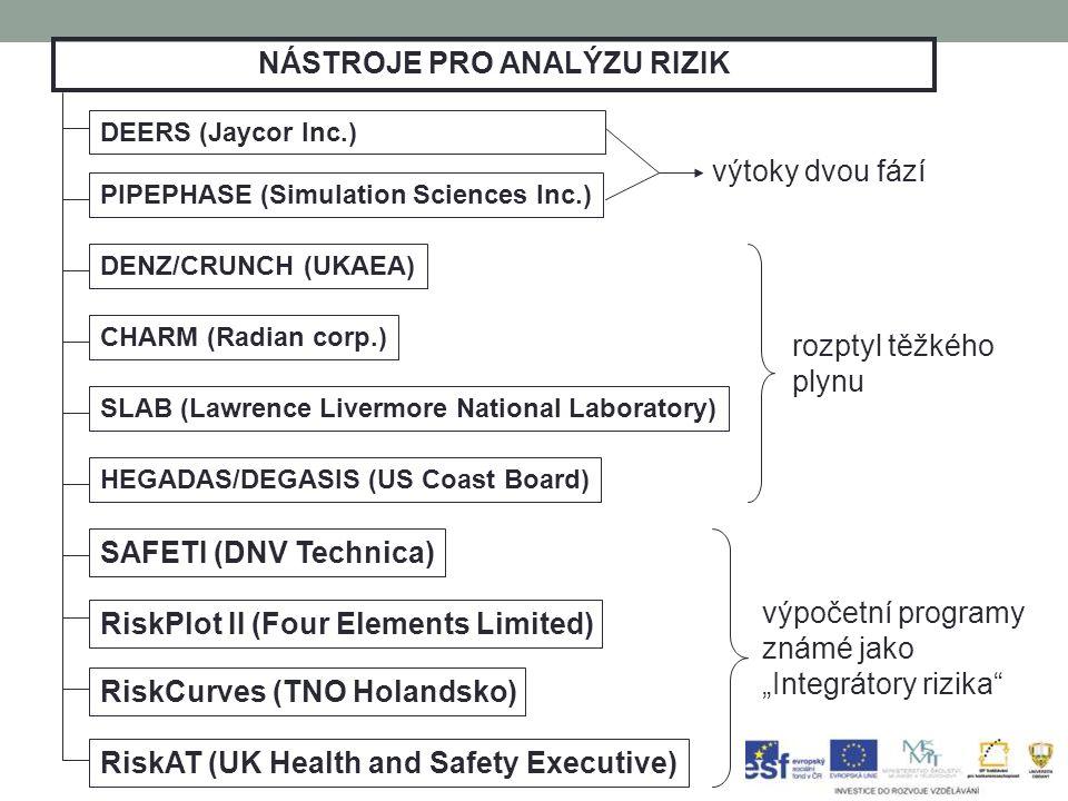 """NÁSTROJE PRO ANALÝZU RIZIK DEERS (Jaycor Inc.) PIPEPHASE (Simulation Sciences Inc.) výtoky dvou fází DENZ/CRUNCH (UKAEA) CHARM (Radian corp.) SLAB (Lawrence Livermore National Laboratory) HEGADAS/DEGASIS (US Coast Board) rozptyl těžkého plynu SAFETI (DNV Technica) RiskPlot II (Four Elements Limited) RiskCurves (TNO Holandsko) RiskAT (UK Health and Safety Executive) výpočetní programy známé jako """"Integrátory rizika"""