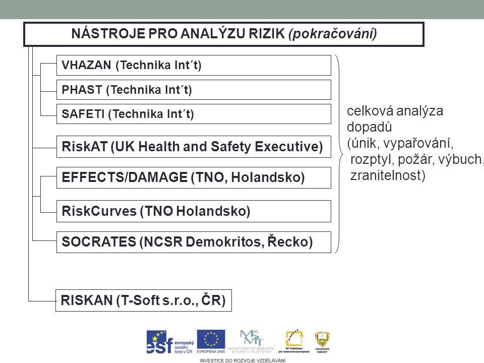 NÁSTROJE PRO ANALÝZU RIZIK (pokračování) VHAZAN (Technika Int´t) PHAST (Technika Int´t) SAFETI (Technika Int´t) RiskAT (UK Health and Safety Executive) EFFECTS/DAMAGE (TNO, Holandsko) RiskCurves (TNO Holandsko) SOCRATES (NCSR Demokritos, Řecko) celková analýza dopadů (únik, vypařování, rozptyl, požár, výbuch, zranitelnost) RISKAN (T-Soft s.r.o., ČR)
