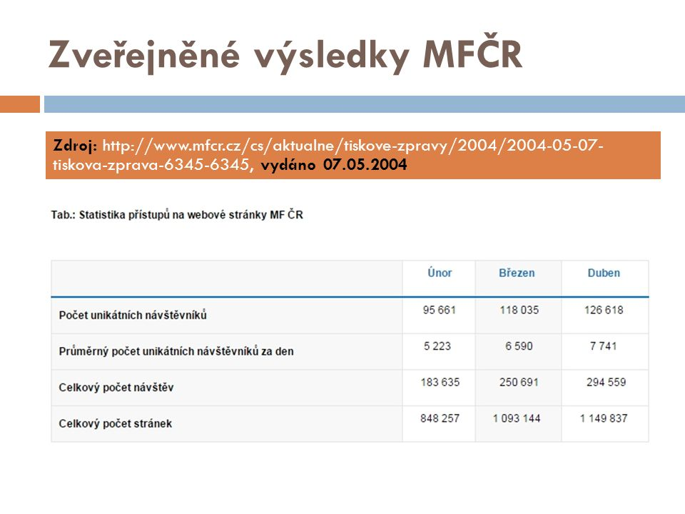 Zveřejněné výsledky MFČR Zdroj: http://www.mfcr.cz/cs/aktualne/tiskove-zpravy/2004/2004-05-07- tiskova-zprava-6345-6345, vydáno 07.05.2004