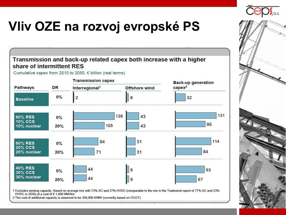 Vliv OZE na rozvoj evropské PS
