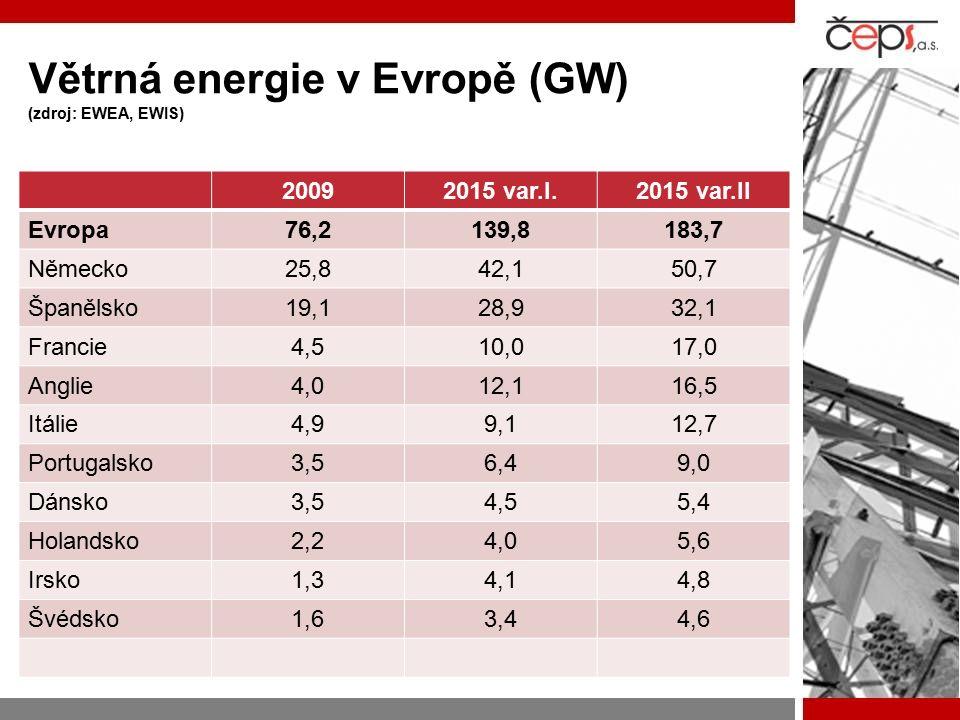 Větrná energie v Evropě (GW) (zdroj: EWEA, EWIS) 20092015 var.I.2015 var.II Evropa76,2139,8183,7 Německo25,842,150,7 Španělsko19,128,932,1 Francie4,510,017,0 Anglie4,012,116,5 Itálie4,99,112,7 Portugalsko3,56,49,0 Dánsko3,54,55,4 Holandsko2,24,05,6 Irsko1,34,14,8 Švédsko1,63,44,6