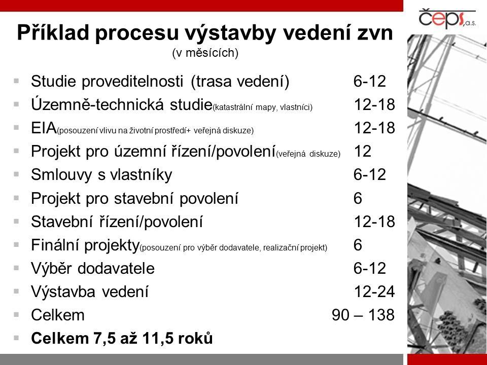 Příklad procesu výstavby vedení zvn (v měsících)  Studie proveditelnosti (trasa vedení)6-12  Územně-technická studie (katastrální mapy, vlastníci) 12-18  EIA (posouzení vlivu na životní prostředí+ veřejná diskuze) 12-18  Projekt pro územní řízení/povolení (veřejná diskuze) 12  Smlouvy s vlastníky6-12  Projekt pro stavební povolení6  Stavební řízení/povolení12-18  Finální projekty (posouzení pro výběr dodavatele, realizační projekt) 6  Výběr dodavatele 6-12  Výstavba vedení12-24  Celkem 90 – 138  Celkem 7,5 až 11,5 roků