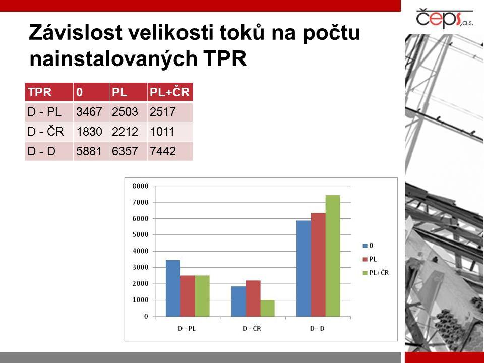 Závislost velikosti toků na počtu nainstalovaných TPR TPR0PLPL+ČR D - PL346725032517 D - ČR183022121011 D - D588163577442