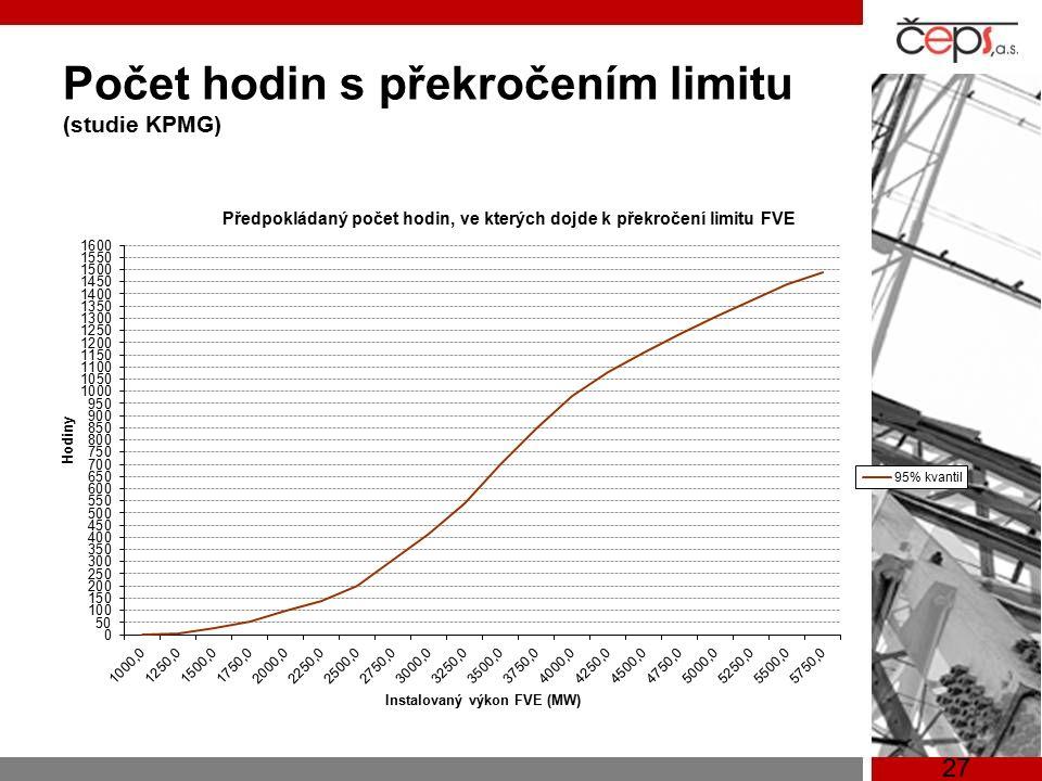 27 Počet hodin s překročením limitu (studie KPMG)
