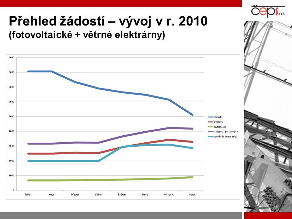 Přehled žádostí – vývoj v r. 2010 (fotovoltaické + větrné elektrárny)