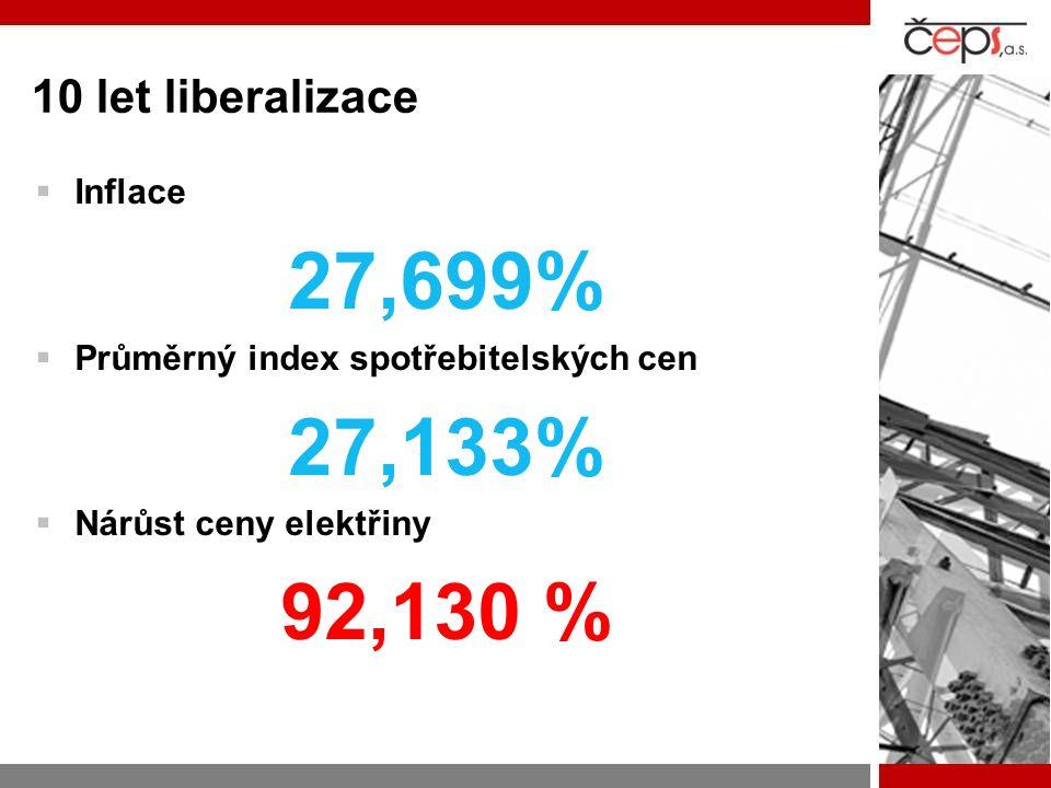 10 let liberalizace  Inflace 27,699%  Průměrný index spotřebitelských cen 27,133%  Nárůst ceny elektřiny 92,130 %