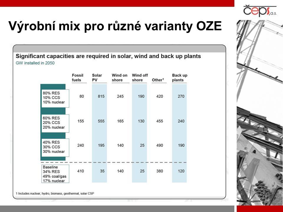 Výrobní mix pro různé varianty OZE