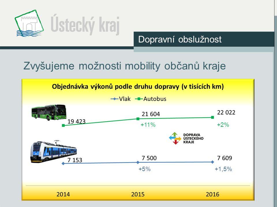Zvyšujeme možnosti mobility občanů kraje +11%+2% +5%+1,5% Dopravní obslužnost
