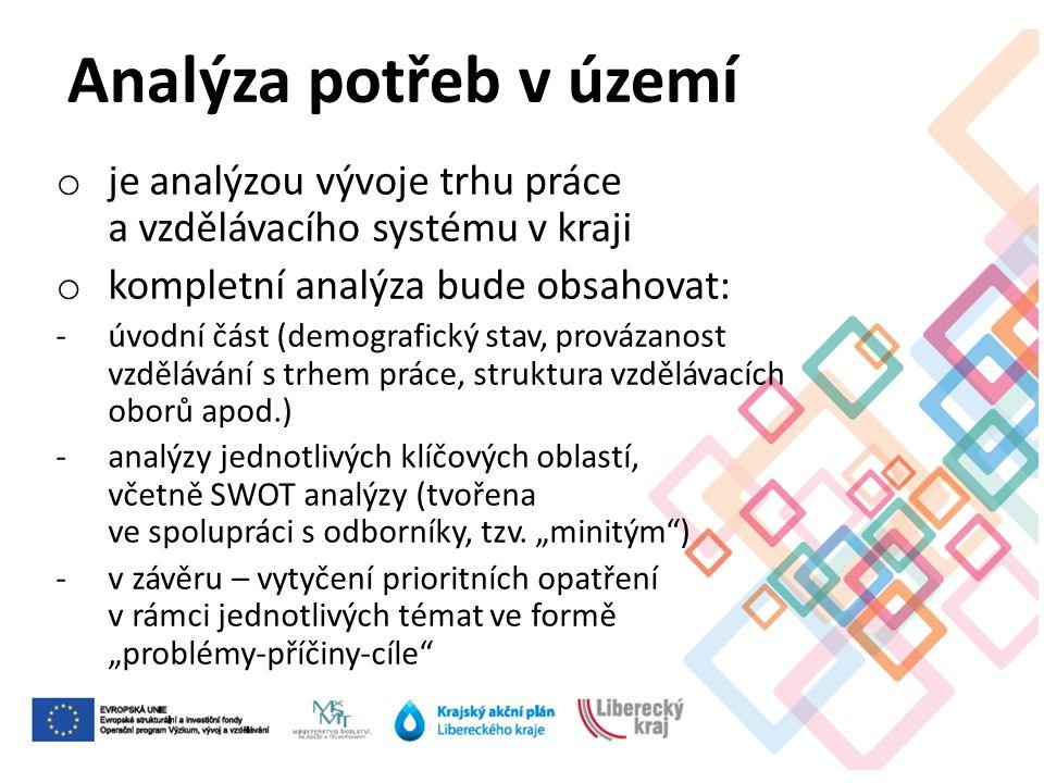 o je analýzou vývoje trhu práce a vzdělávacího systému v kraji o kompletní analýza bude obsahovat: -úvodní část (demografický stav, provázanost vzdělávání s trhem práce, struktura vzdělávacích oborů apod.) -analýzy jednotlivých klíčových oblastí, včetně SWOT analýzy (tvořena ve spolupráci s odborníky, tzv.