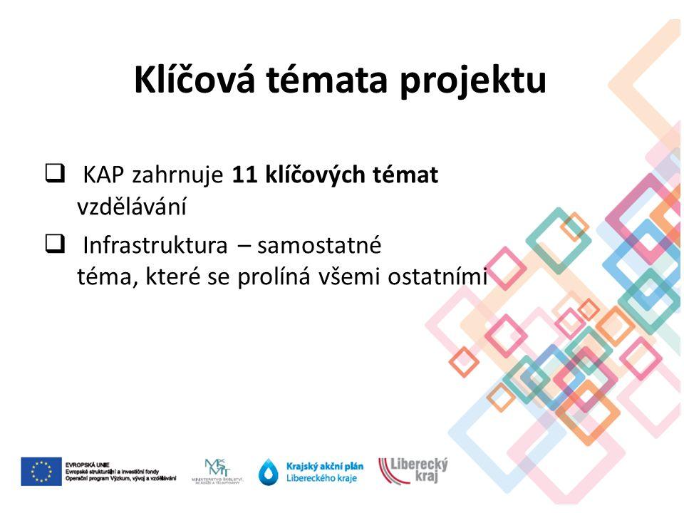  KAP zahrnuje 11 klíčových témat vzdělávání  Infrastruktura – samostatné téma, které se prolíná všemi ostatními Klíčová témata projektu