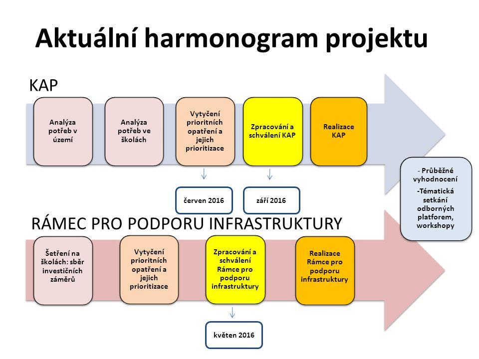 Aktuální harmonogram projektu KAP Analýza potřeb v území Analýza potřeb ve školách Realizace Rámce pro podporu infrastruktury Vytyčení prioritních opatření a jejich prioritizace Šetření na školách: sběr investičních záměrů Zpracování a schválení KAP Realizace KAP - Průběžné vyhodnocení -Tématická setkání odborných platforem, workshopy Zpracování a schválení Rámce pro podporu infrastruktury květen 2016 září 2016 RÁMEC PRO PODPORU INFRASTRUKTURY červen 2016