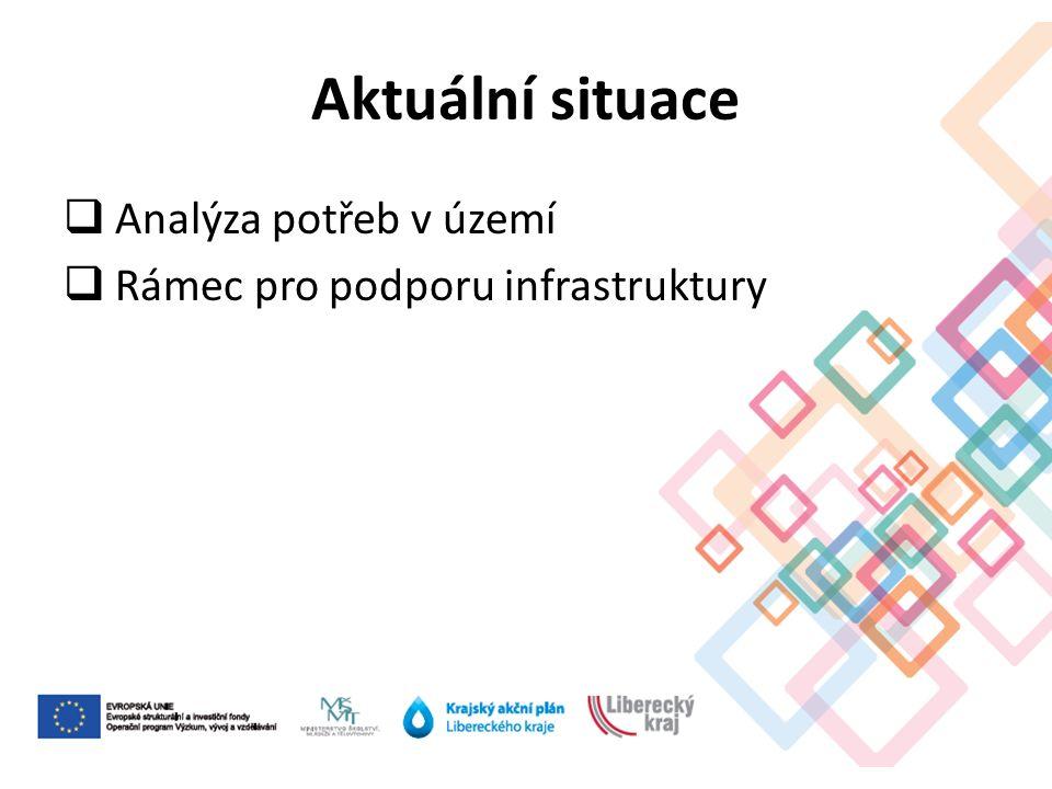 Aktuální situace  Analýza potřeb v území  Rámec pro podporu infrastruktury