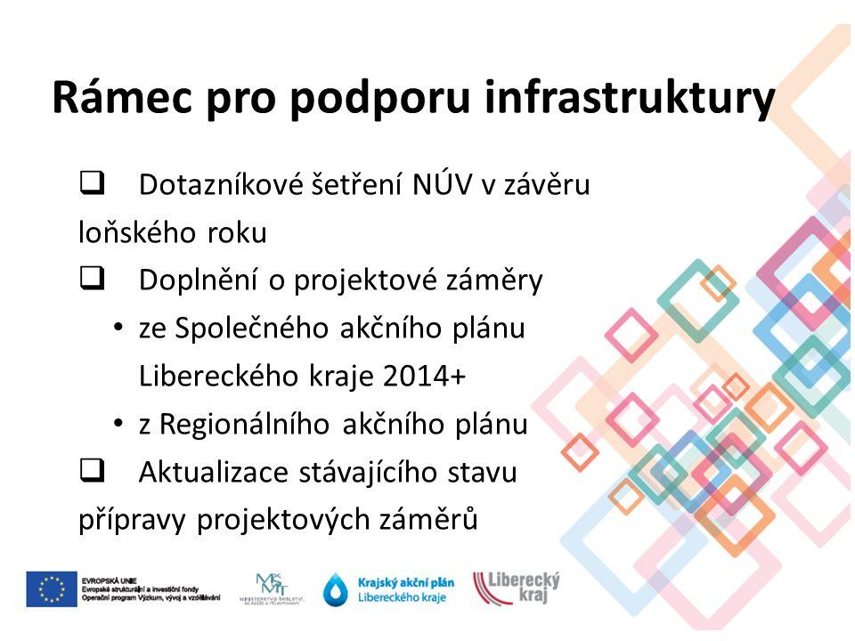 Rámec pro podporu infrastruktury  Dotazníkové šetření NÚV v závěru loňského roku  Doplnění o projektové záměry ze Společného akčního plánu Libereckého kraje 2014+ z Regionálního akčního plánu  Aktualizace stávajícího stavu přípravy projektových záměrů