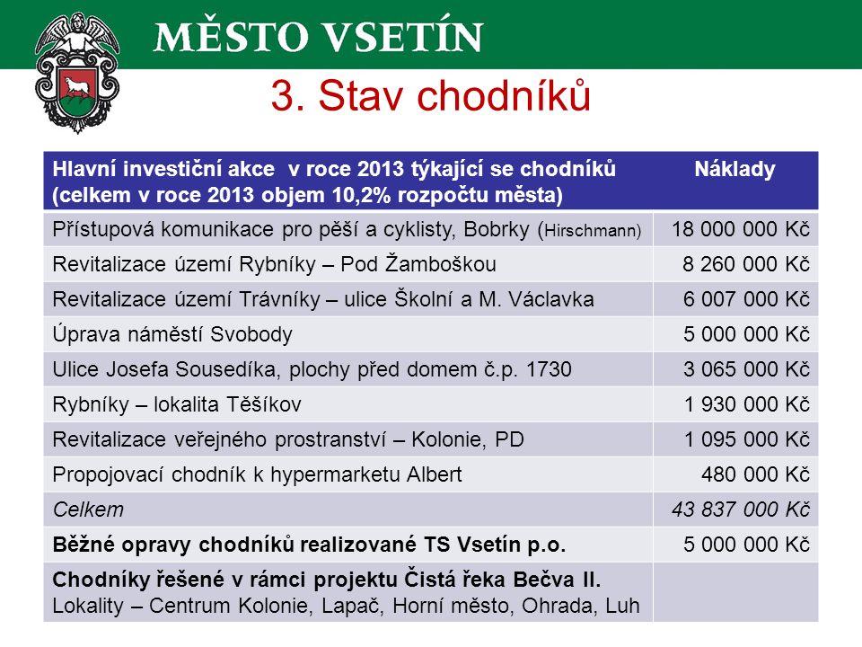 3. Stav chodníků Hlavní investiční akce v roce 2013 týkající se chodníků Náklady (celkem v roce 2013 objem 10,2% rozpočtu města) Přístupová komunikace