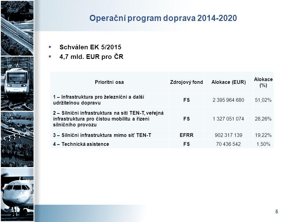 Operační program doprava 2014-2020  Schválen EK 5/2015  4,7 mld. EUR pro ČR 5 Prioritní osaZdrojový fondAlokace (EUR) Alokace (%) 1 – Infrastruktura