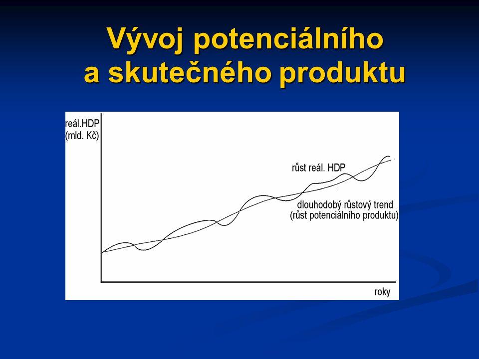 Vývoj potenciálního Vývoj potenciálního a skutečného produktu a skutečného produktu