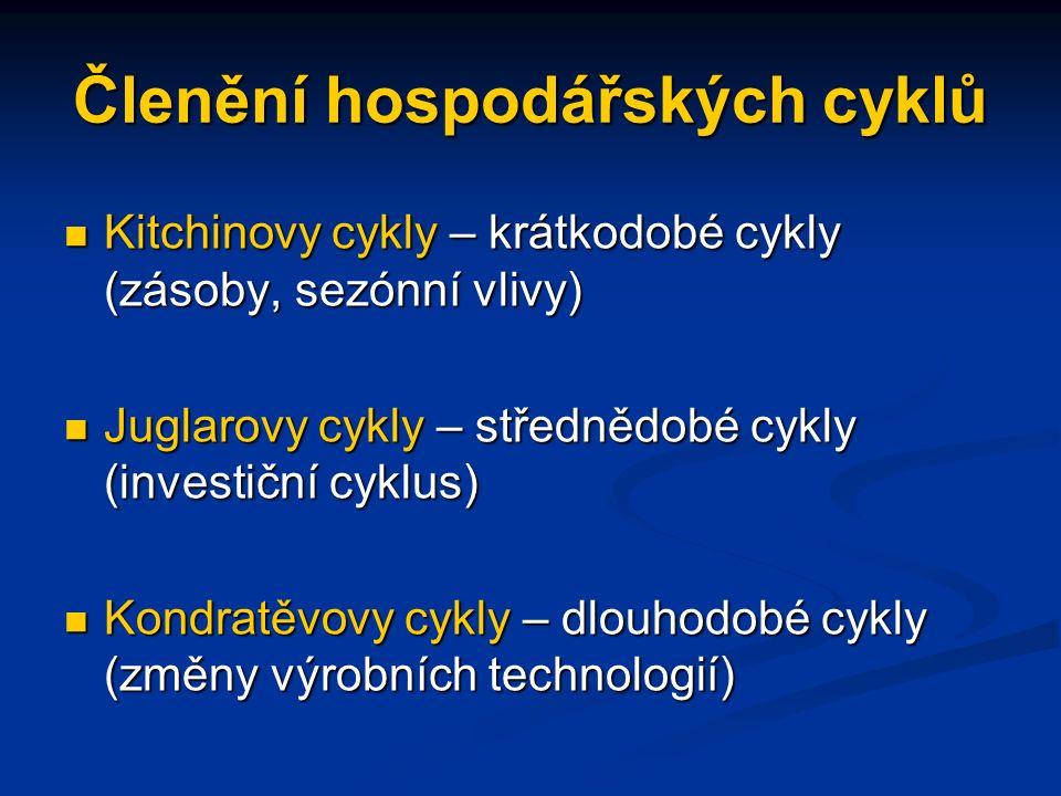 Členění hospodářských cyklů Kitchinovy cykly – krátkodobé cykly (zásoby, sezónní vlivy) Kitchinovy cykly – krátkodobé cykly (zásoby, sezónní vlivy) Juglarovy cykly – střednědobé cykly (investiční cyklus) Juglarovy cykly – střednědobé cykly (investiční cyklus) Kondratěvovy cykly – dlouhodobé cykly (změny výrobních technologií) Kondratěvovy cykly – dlouhodobé cykly (změny výrobních technologií)