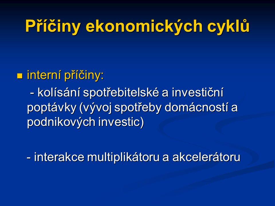 Příčiny ekonomických cyklů interní příčiny: interní příčiny: - kolísání spotřebitelské a investiční poptávky (vývoj spotřeby domácností a podnikových investic) - kolísání spotřebitelské a investiční poptávky (vývoj spotřeby domácností a podnikových investic) - interakce multiplikátoru a akcelerátoru - interakce multiplikátoru a akcelerátoru