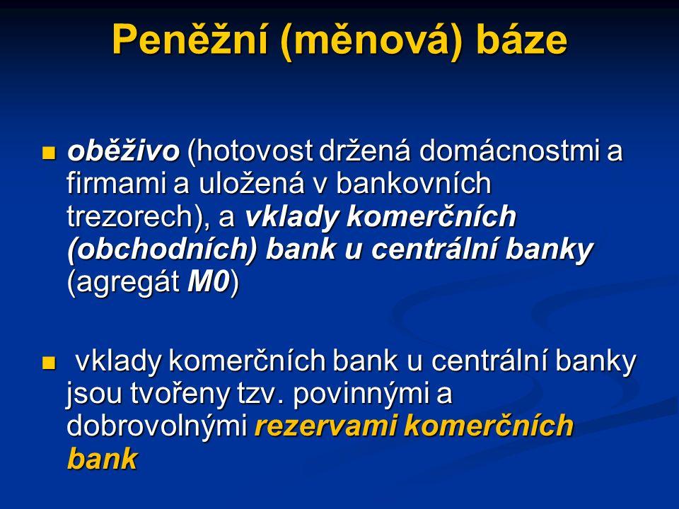 Peněžní (měnová) báze oběživo (hotovost držená domácnostmi a firmami a uložená v bankovních trezorech), a vklady komerčních (obchodních) bank u centrální banky (agregát M0) oběživo (hotovost držená domácnostmi a firmami a uložená v bankovních trezorech), a vklady komerčních (obchodních) bank u centrální banky (agregát M0) vklady komerčních bank u centrální banky jsou tvořeny tzv.