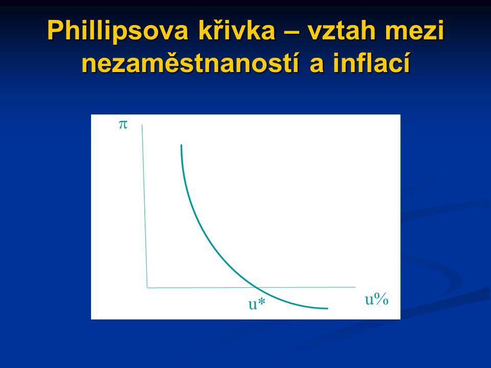 Phillipsova křivka – vztah mezi nezaměstnaností a inflací