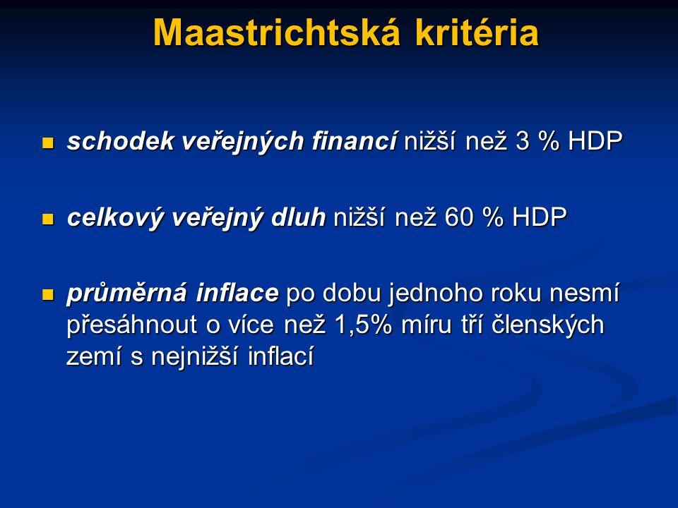 Maastrichtská kritéria schodek veřejných financí nižší než 3 % HDP schodek veřejných financí nižší než 3 % HDP celkový veřejný dluh nižší než 60 % HDP celkový veřejný dluh nižší než 60 % HDP průměrná inflace po dobu jednoho roku nesmí přesáhnout o více než 1,5% míru tří členských zemí s nejnižší inflací průměrná inflace po dobu jednoho roku nesmí přesáhnout o více než 1,5% míru tří členských zemí s nejnižší inflací
