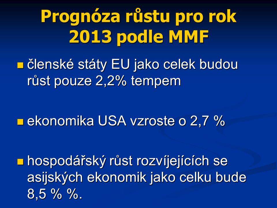 Prognóza růstu pro rok 2013 podle MMF členské státy EU jako celek budou růst pouze 2,2% tempem členské státy EU jako celek budou růst pouze 2,2% tempem ekonomika USA vzroste o 2,7 % ekonomika USA vzroste o 2,7 % hospodářský růst rozvíjejících se asijských ekonomik jako celku bude 8,5 % %.