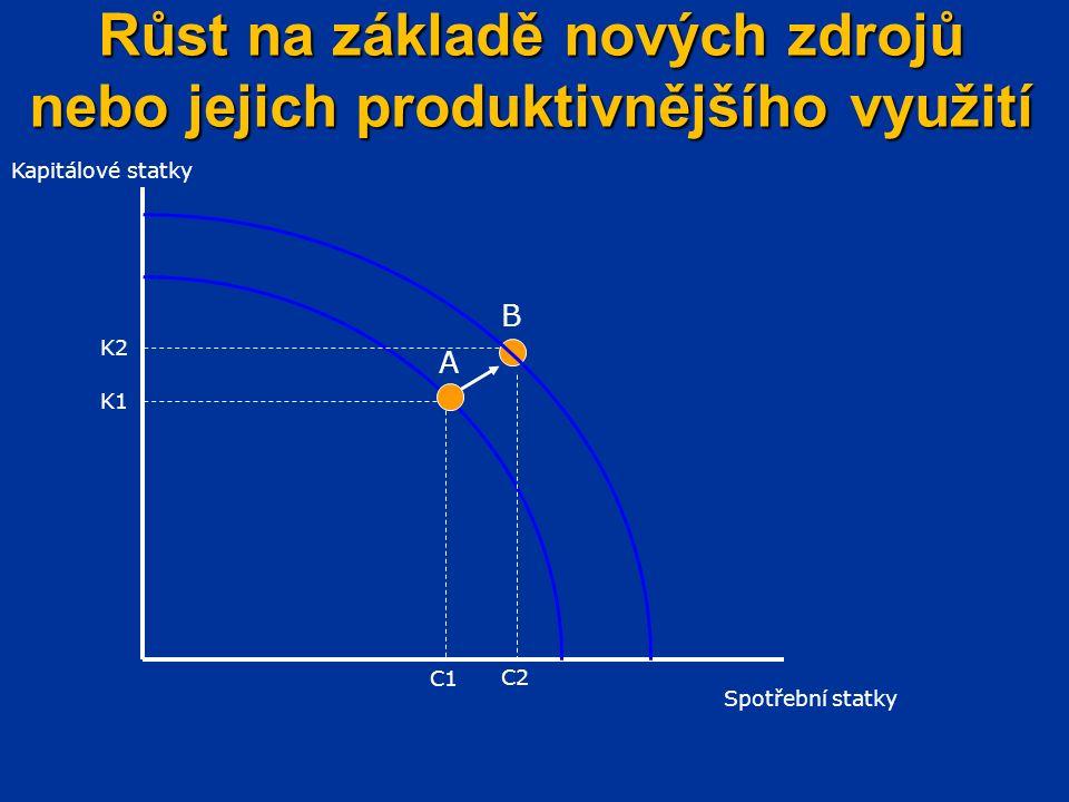 Růst na základě nových zdrojů nebo jejich produktivnějšího využití C1 Spotřební statky A B K1 K2 C2 Kapitálové statky
