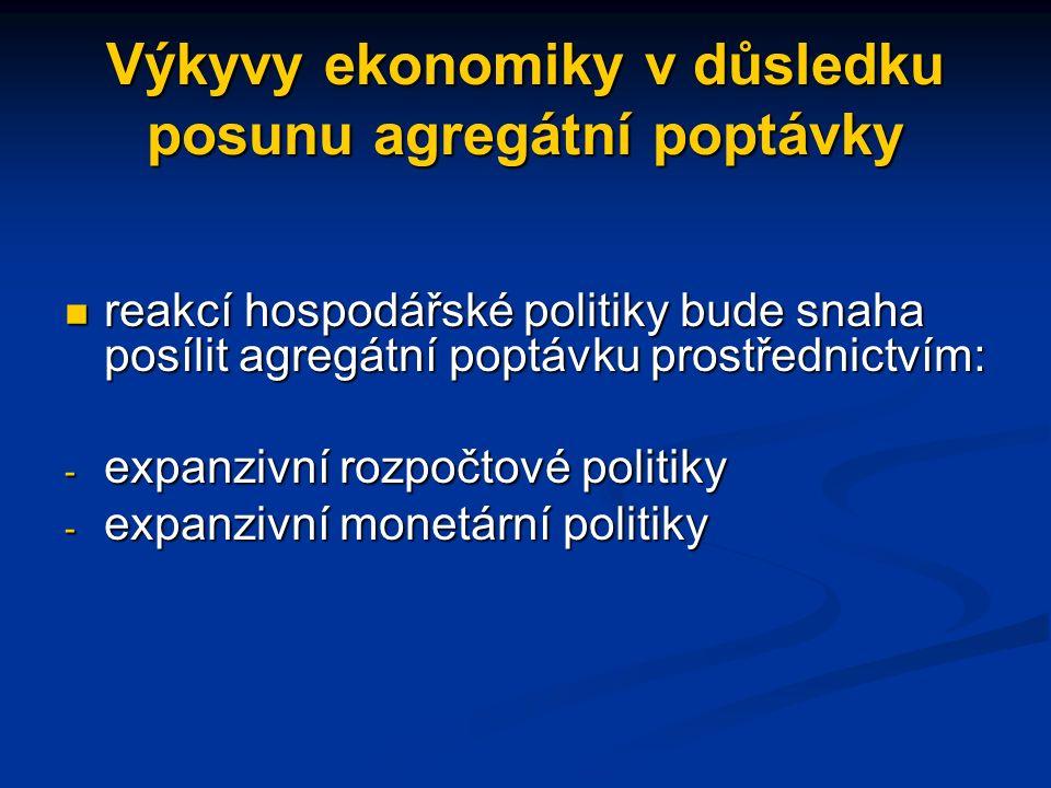 Výkyvy ekonomiky v důsledku posunu agregátní poptávky reakcí hospodářské politiky bude snaha posílit agregátní poptávku prostřednictvím: reakcí hospodářské politiky bude snaha posílit agregátní poptávku prostřednictvím: - expanzivní rozpočtové politiky - expanzivní monetární politiky